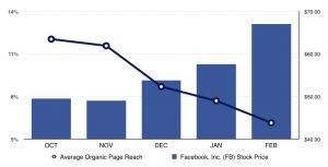 Graph showing how Facebook's stock has increased as it's average organic reach has declined