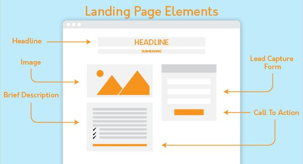 Elements of a good landing page design