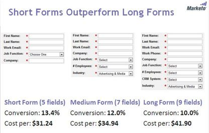 Long form vs short form conversion rates