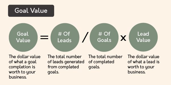 Formula for calculating goal value