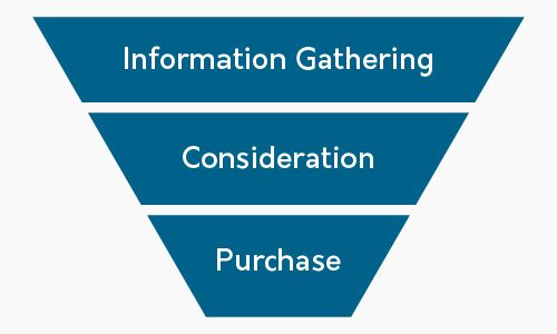 a simplified version of the customer buying process