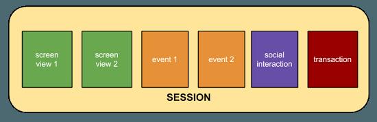Google Analytics session