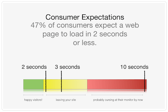 How webpage loading speed affect customer satisfaction.
